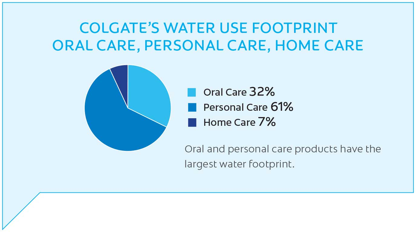 Colgate Water Use Footprint