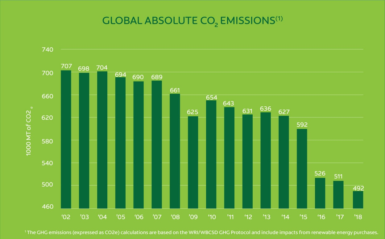 Global Absolute Emissions