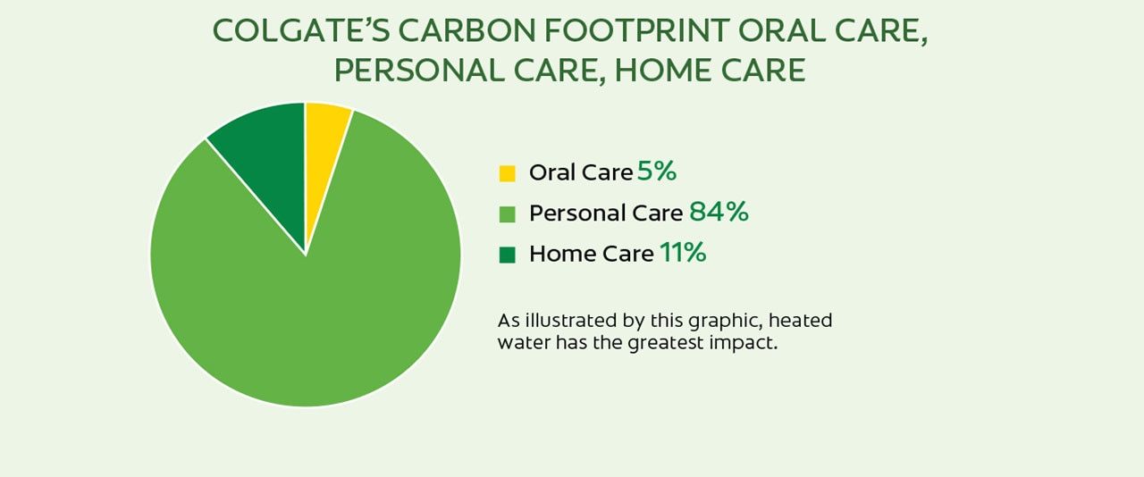 Coolgates Carbon Footprint Oral Care Image
