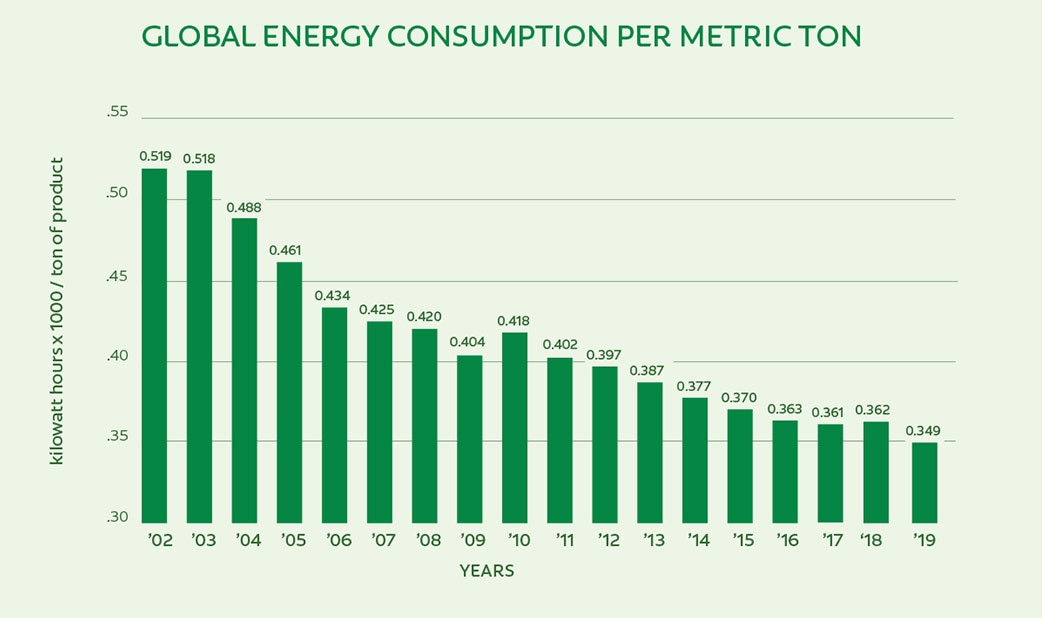 Global Energy Consumption Per Metric Ton