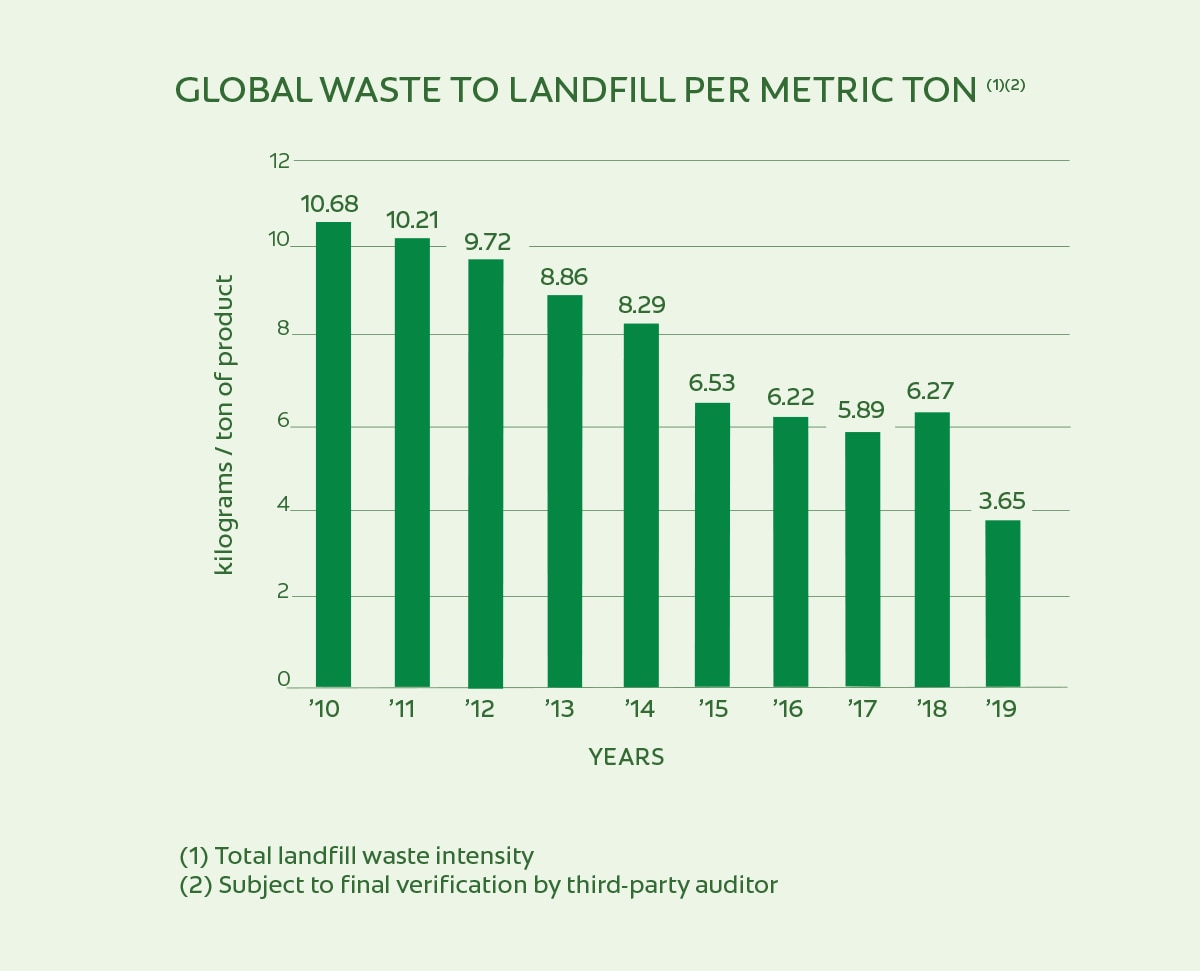 Global Waste To Landfill Per Metric Ton