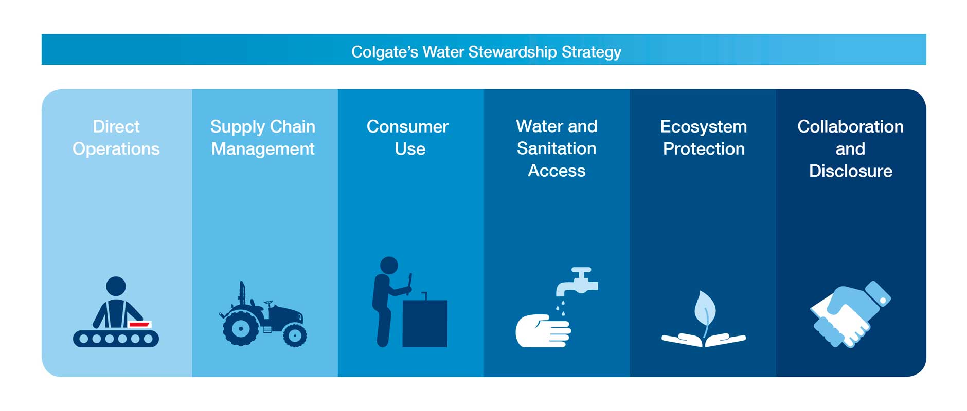 Colgate Water Stewardship Strategy