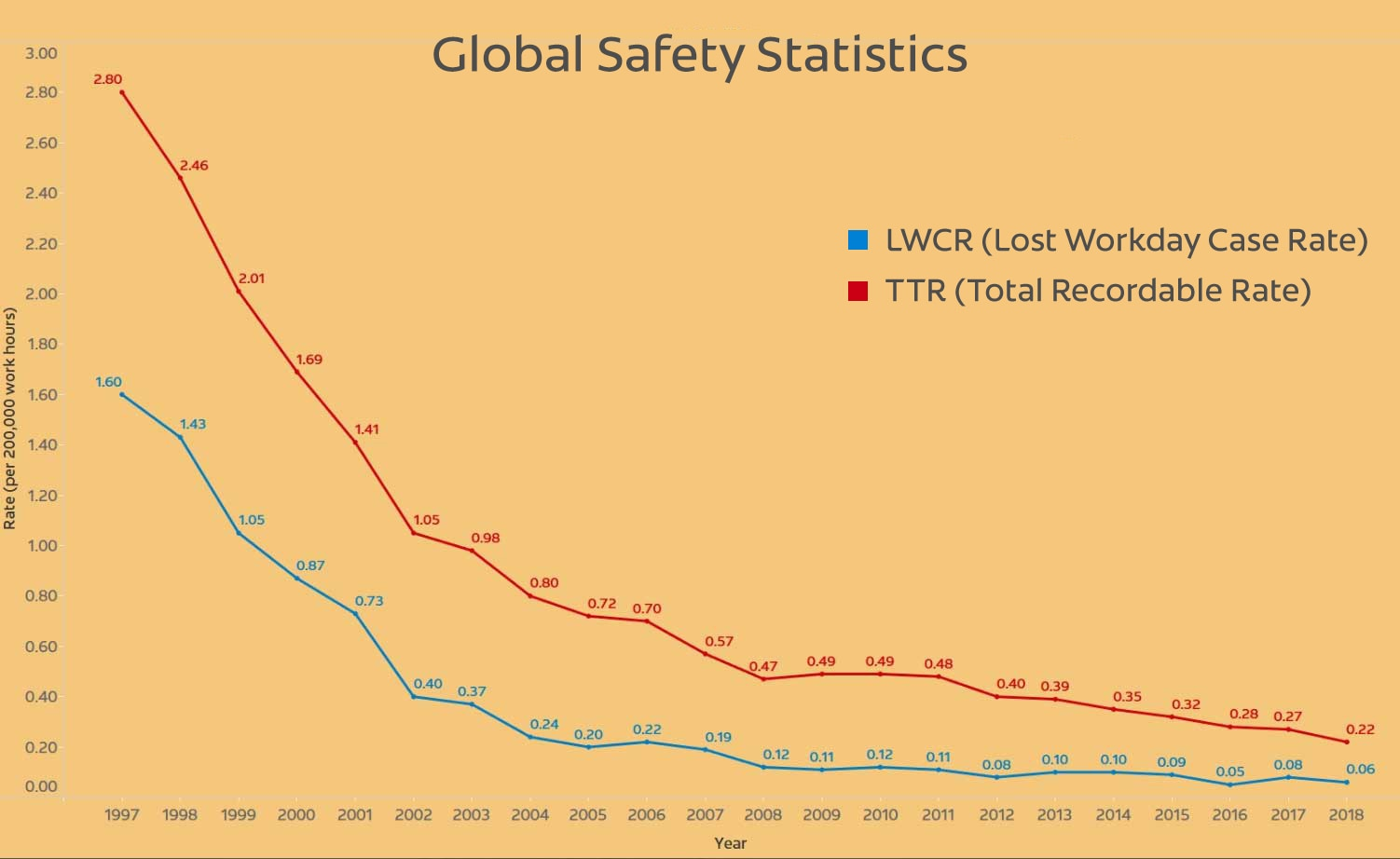 Global Safety Statistics