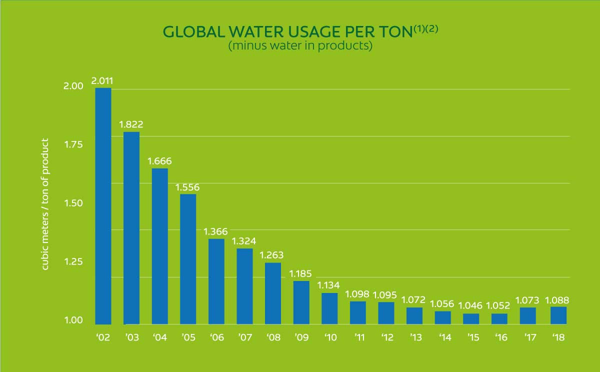 Global Water Usage Per Ton